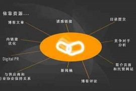 详解网站SEO优化流程