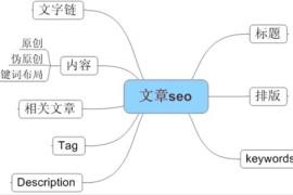 网站优化怎样的外链能轻松收录 网站外链优化攻略