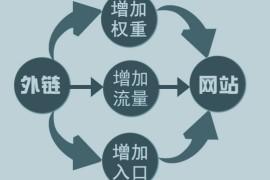深圳网站优化中常提到的外链是什么?