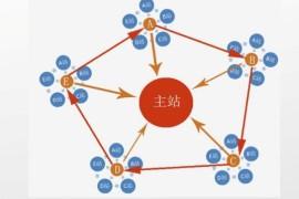 博客站群PBN(private blog network)名词解释