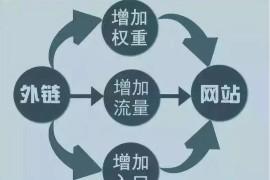 深圳seo:外链推广对于网站的意义