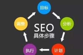深圳SEO是如何正确学习优化技术的