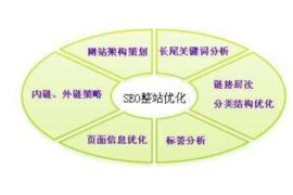学习SEO从哪入手单页面优化有何意义