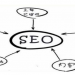谷歌优化排名技术和外链发布地址