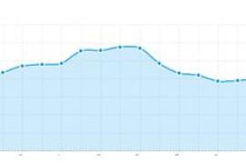 浅析电商网站分析的运营分析指标