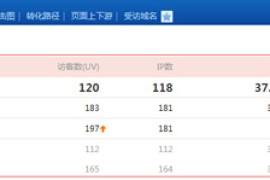 深圳SEO博客网站关键词排名优化技巧?博客引流方法总结