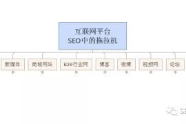 SEO绝技:如何进行全网信息轰炸引爆流量!