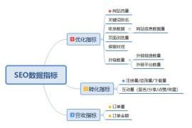 深圳SEO需要重点关注哪些数据