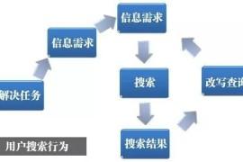 SEO算法培训:用户搜索意图与信息展现模式