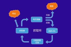 深圳seo优化:怎么促进百度收录网站?文章不被收录的解决方法