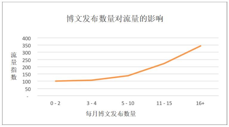 短文章与长文章之争,质量重要还是数量重要? 深圳SEO教程 第1张