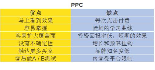 SEO vs PPC 哪一个更适合你? 推广干货 第4张