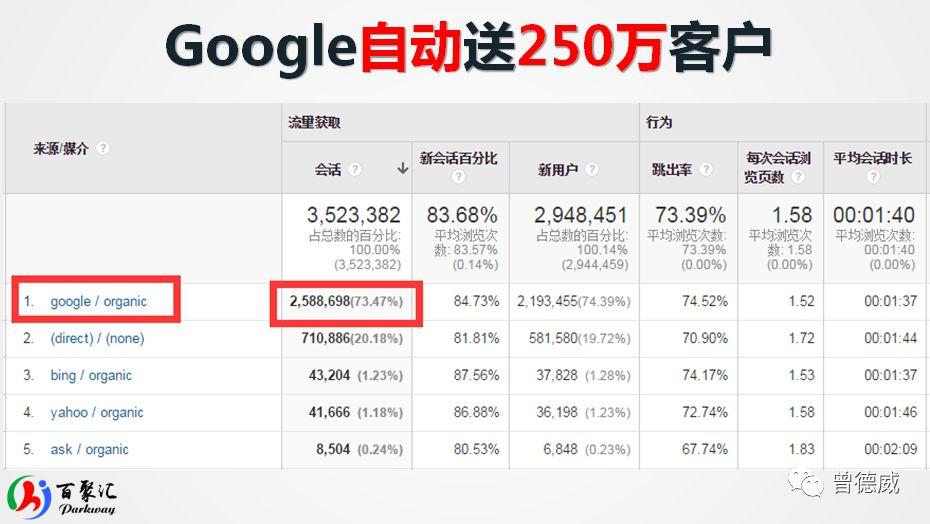 Google SEO 持续的免费大流量渠道,你玩过吗? SEO优化 第3张
