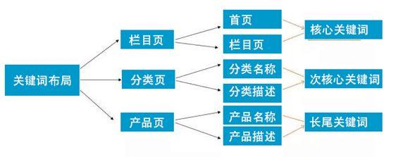 谷歌SEO站内优化-关键词的布局与策划 SEO技术 第6张
