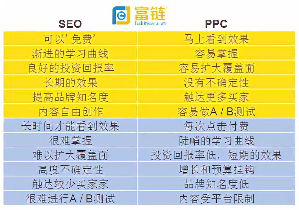 SEO vs PPC 哪一个更适合你? 推广干货 第5张