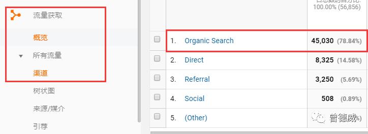 Google SEO 持续的免费大流量渠道,你玩过吗? SEO优化 第2张