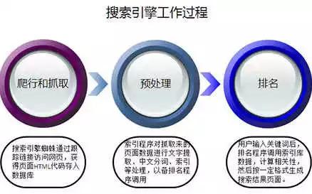 医院行业网站如何优化 SEO优化 第3张
