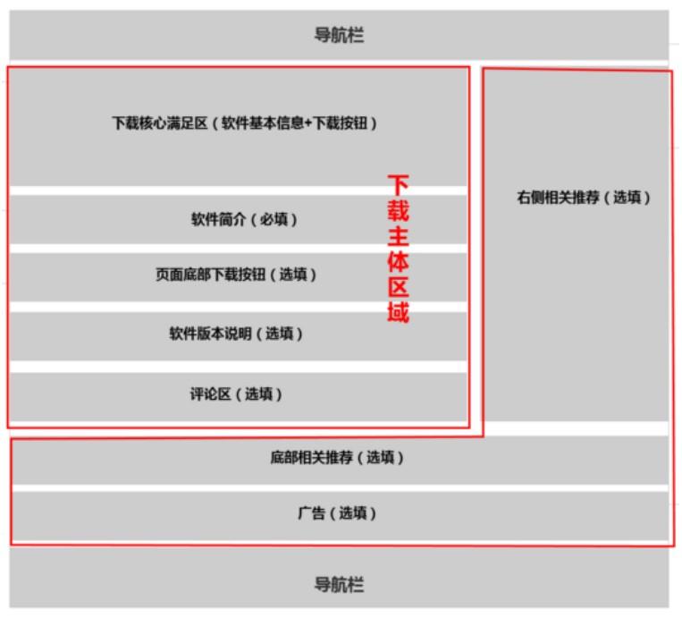 百度搜索下载站质量规范 SEO教程 第4张