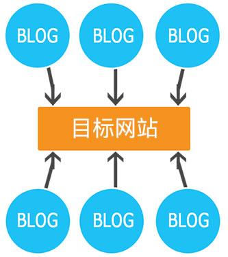 详解PBN网站建设外链的秘密 建站方向 SEO优化 SEO 好文分享 第1张