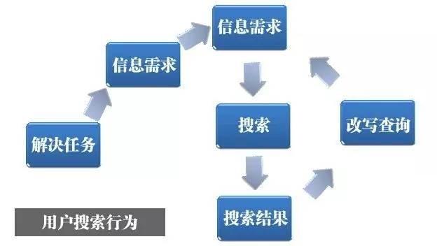 用户搜索意图与信息展现模式