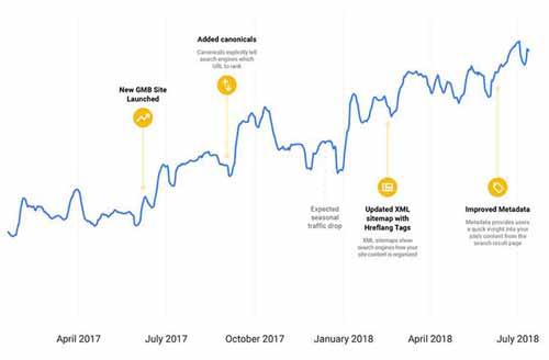 搜索引擎自己怎么做SEO? 搜索引擎 SEO优化 网络营销 好文分享 第1张