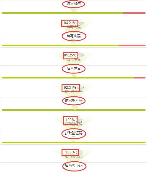 9个提升页面转化率的小技巧,get效果翻倍!网站优化必看