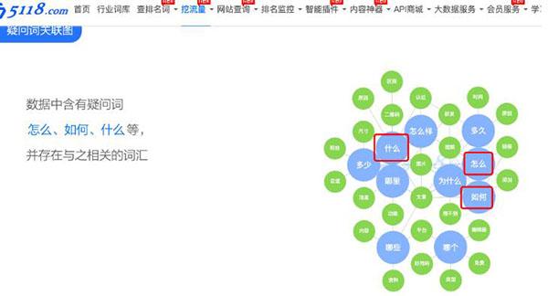 一文告诉你SEO站长综合查询工具 5118功能使用大全 SEO 站长 SEO推广 第14张