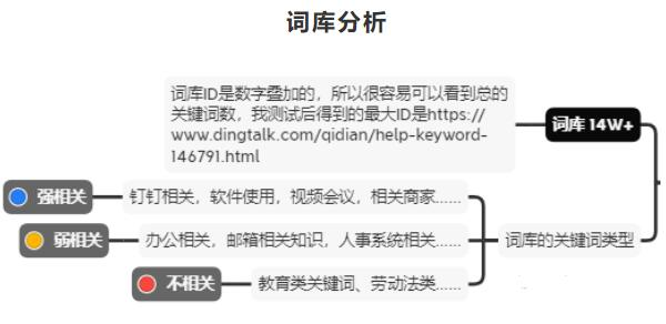 钉钉6个月权3到权7,利用聚合页SEO快速提升网站权重 SEO 网站 SEO推广 第6张
