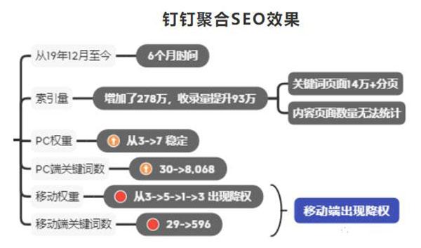 钉钉6个月权3到权7,利用聚合页SEO快速提升网站权重 SEO 网站 SEO推广 第2张