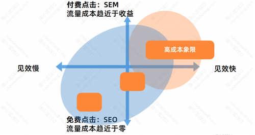 SEO优化基础:SEO的优势与劣势 SEO优化 经验心得 第6张