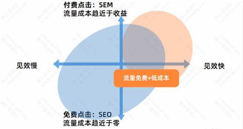 SEO优化基础:SEO的优势与劣势 SEO优化 经验心得 第4张