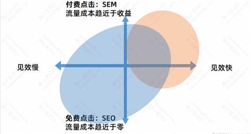 SEO优化基础:SEO的优势与劣势 SEO优化 经验心得 第3张